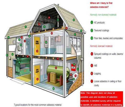 occupational-health-asbestos-registers